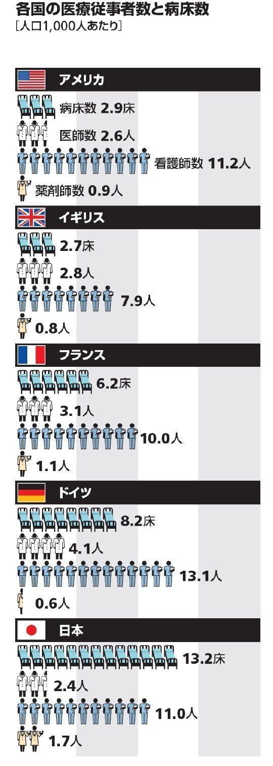 日本の医療は世界一か?-医療の国際数量比較:研究員の眼