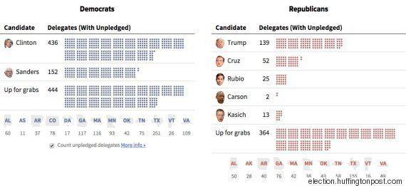 スーパー・チューズデー、クリントン氏とトランプ氏が圧勝【アメリカ大統領選】(UPDATE)
