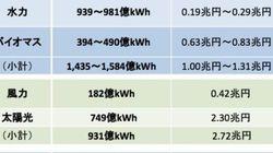①太陽光・風力の増加 → ②火力の収益悪化 →