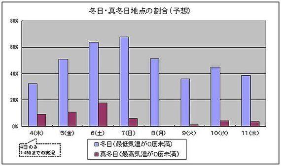【週末の天気】年に何度もない寒波襲来、日本海側は大雪のおそれ(中川裕美子)