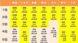ヒノキ花粉、ここ5年で最も多量に飛散中(データ)