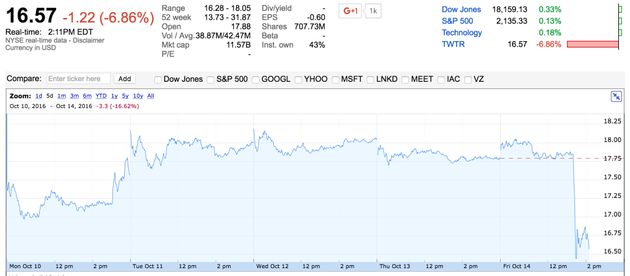 Twitterの株価、また暴落 セールスフォースが買収否定で