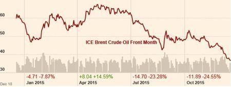 2016年原油価格:「サウジの国家体制不安」を注視せよ