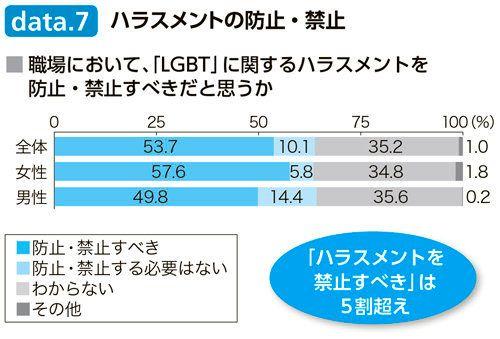 LGBT当事者は13人に1人、職場ではどう受け止められているの?