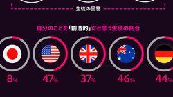 「自分は創造的」と感じる日本の若者、わずか8% グローバル平均を大きく下回る