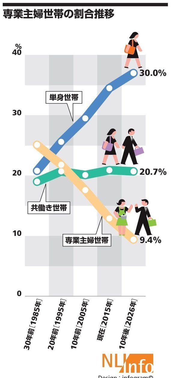 専業主婦世帯の割合は1割以下に-「中期経済見通し」から見えるもの(その2):研究員の眼