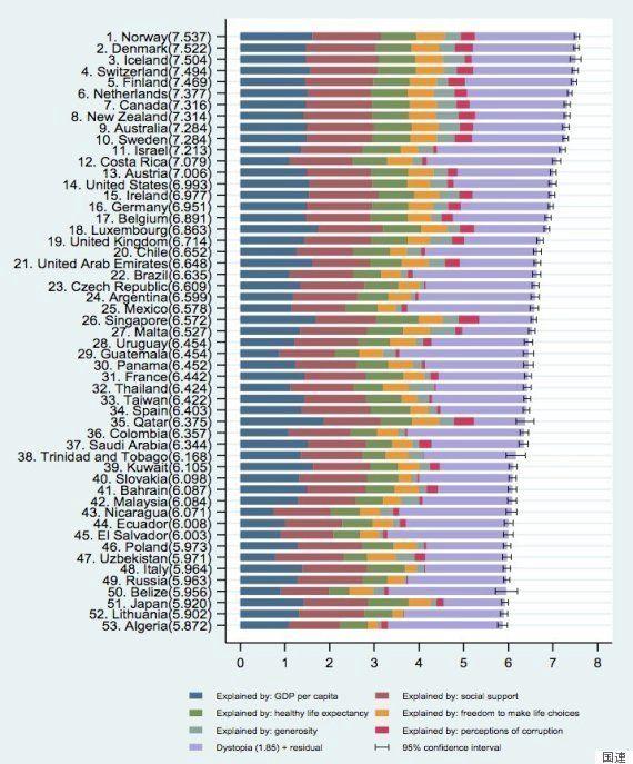 世界幸福度ランキング2017発表、日本の順位は?