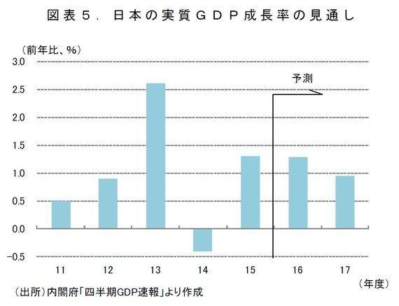 けいざい早わかり:2017年の日本経済