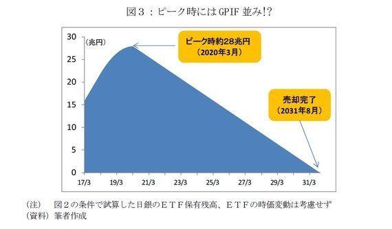 日銀のETF買い、やめるなら今が好機-買入減額・売却時のシミュレーション:基礎研レター