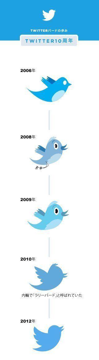 Twitterが10周年。