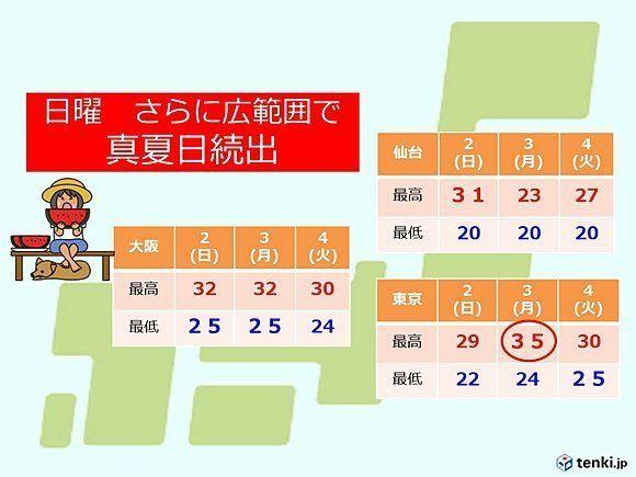 東京は35度の予想 7月3日は猛暑日か