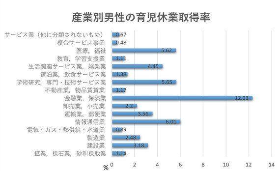 100人中3人しか取得しない男性育休の現状