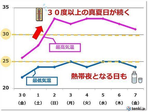 関東 来週はずっと暑い 昼も夜も暑い