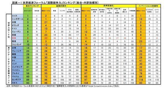 日本は何位?「アジア諸国の国際競争力」-世界経済フォーラムの直近ランキングより:研究員の眼