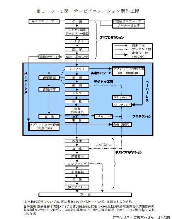 アニメーションの制作工程(独立行政法人 労働政策研究・研修機構)