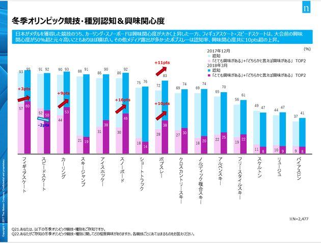 平昌五輪で人気を高めた競技は、意外にもあの競技?