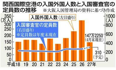 関空の運営権売却は関西経済復興の牽引役として期待したい