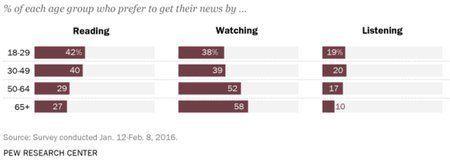 「動画メディア」に急傾斜するニュースパブリッシャー、だが若者は動画よりもテキストニュースを欲している・・