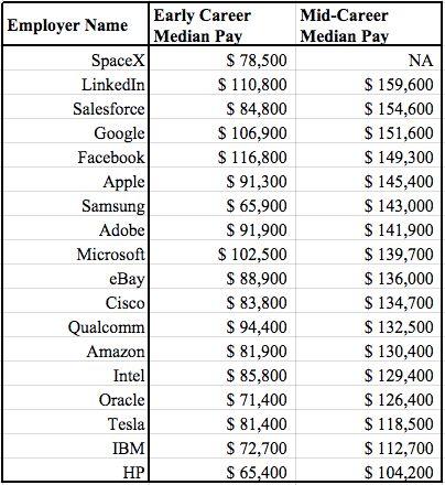 Facebook、社員の満足度が「最高」のわけは?
