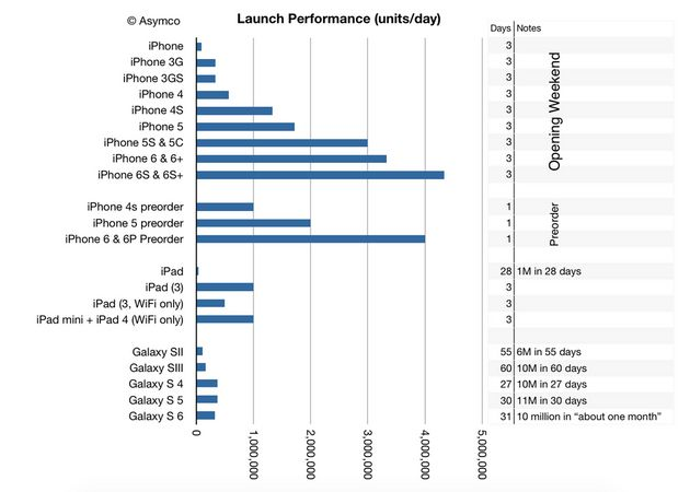 立ち上げの売上数量は過去最高を記録したiPhone 6s / 6s