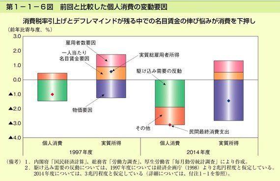 2014年の消費税増税はどのくらい景気に影響しているか?