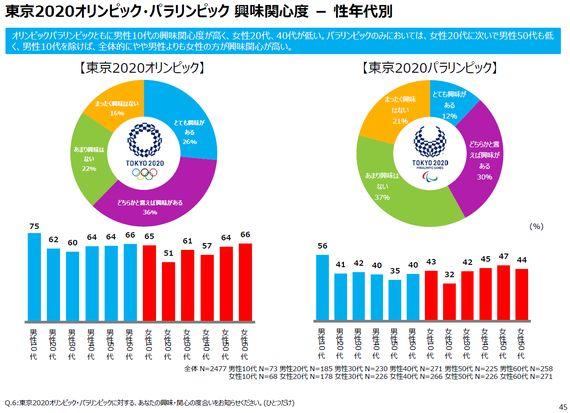最近の東京オリンピック・パラリンピックへの興味・関心はどうなっているのか?
