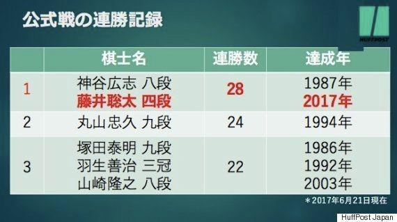 藤井聡太四段、史上初の29連勝に挑戦。迎え撃つ増田四段は「一手のミスも許されない」と気合十分