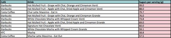 スタバやケンタッキーには、コーラ以上の砂糖が含まれているドリンクがあった(イギリスの調査)