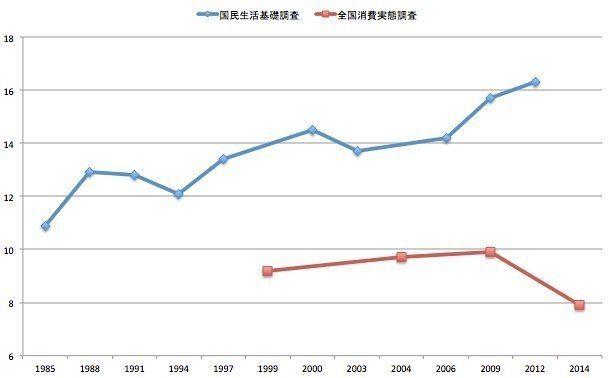 安倍首相「子供の貧困は大きく改善した」→ネットから疑問の声「使ったデータは?」