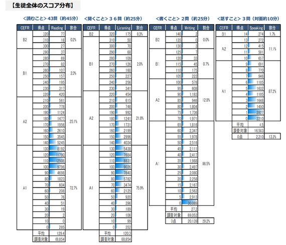 驚愕の日本の英語力調査結果