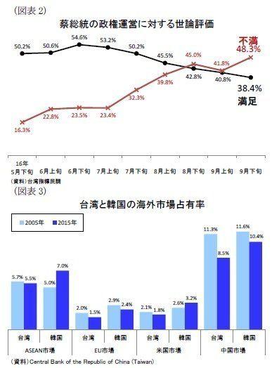 【台湾】中台関係の冷却化で蔡政権の支持率が低下~改革スピードの減速に懸念:研究員の眼