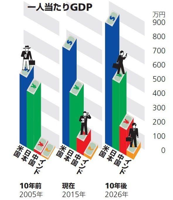 日本は豊かなのか?「一人当たりGDP」で見る日本の未来-「中期経済見通し」から見えるもの(その1):研究員の眼