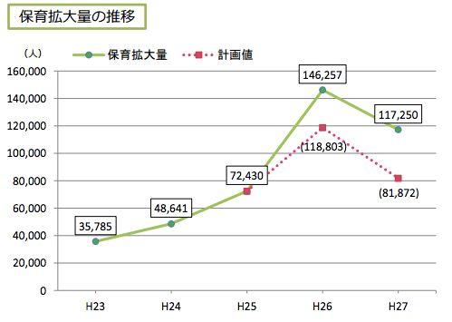 「保育園落ちた日本死ね」と叫んだ人に伝えたい、保育園が増えない理由