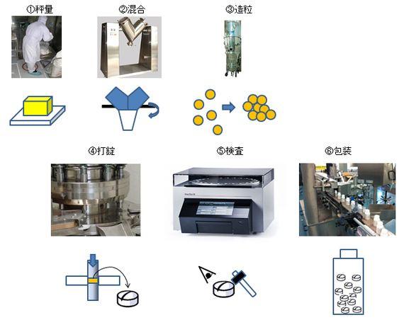 工業製品コストはどのように決まる?