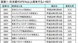 日銀保有のJ-REIT投資口は浮動株?