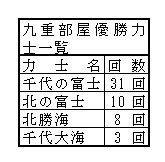 【大相撲】部屋別優勝回数を分析 No.1誇る九重部屋、92年間優勝なしの部屋も...