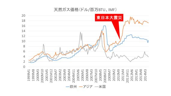 原油価格急落で本当に日本は恩恵をこうむるのか?
