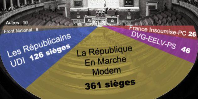 【フランス総選挙・第2回投票】マクロン新党は過半数獲得も予想より議席減か。他政党の潰走にも歯止め