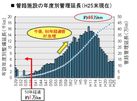 老朽化が進む日本の上下水道管――ICTを活用した問題解決の道