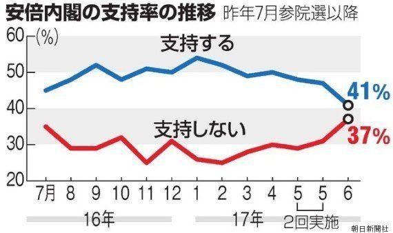 内閣支持率、41%に下落 朝日新聞世論調査