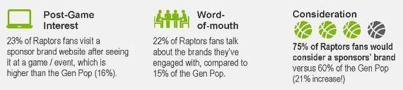 オールスターが行われるカナダでのNBA人気に関する調査