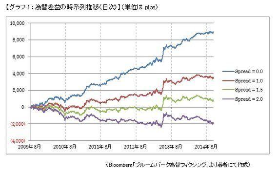 円安になりやすい時間帯は存在するか?(2)