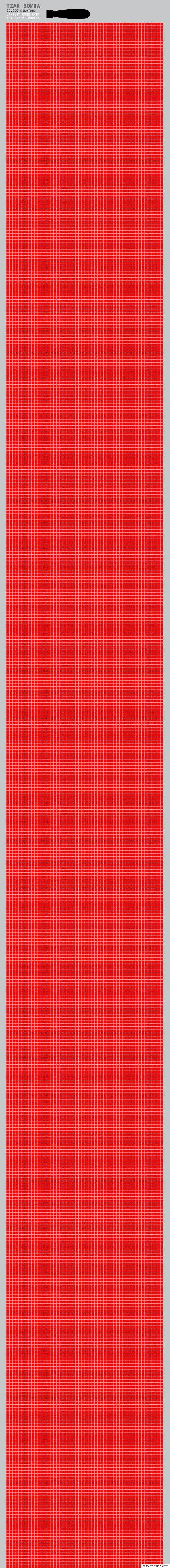 戦後70年で核兵器はここまで威力を増している(インフォグラフィック)