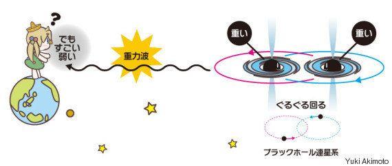 重力波ってなんだろう