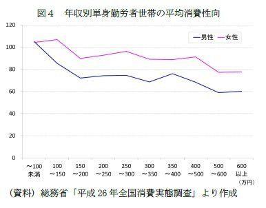 期待される共働き世帯の消費と、政府統計の整備~現在の世帯・収支構造を捉えた消費統計を:研究員の眼
