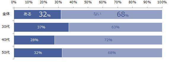 優秀な人材の流出を防ぐ「退職引き止め」に成功する確率は?(調査結果)