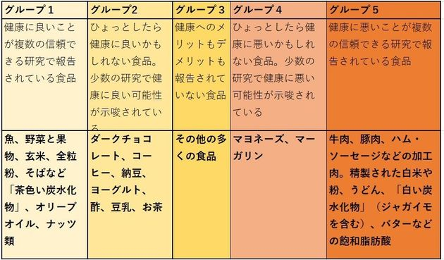 これまでの研究結果から、津川さんがまとめた健康に影響を与える食事の分類