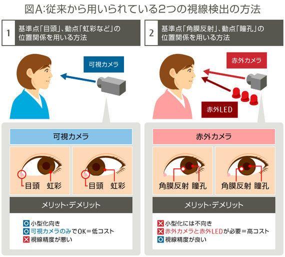 視線の動きから人の興味や行動を予測する技術で広がる「ビジネスの可能性」