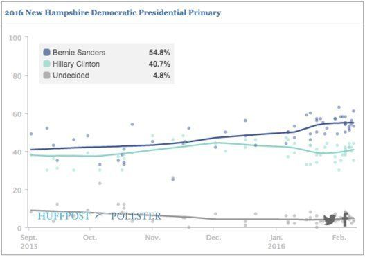 【アメリカ大統領選】トランプ氏とサンダース氏が勝利確実 ニューハンプシャー州予備選(UPDATE)