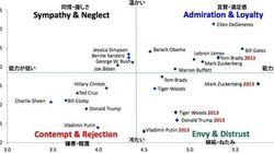 ビル・ゲイツは、トランプやクリントンよりも大統領として「有能」【調査結果】